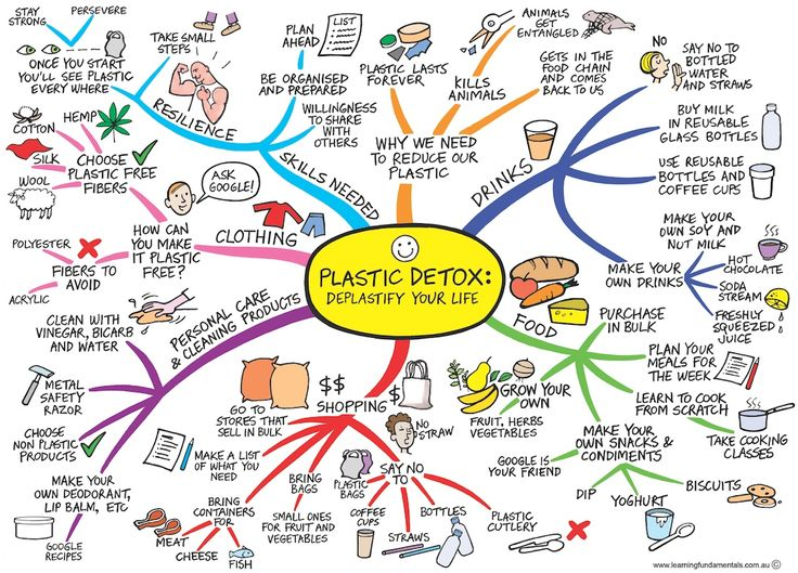 Go-Plastic-Free-Find-your-Strength-Learning-Fundamentals